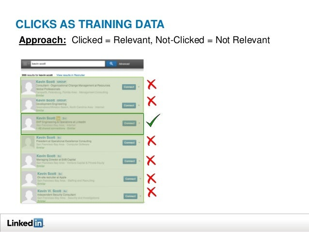 CLICKS AS TRAINING DATA Approach: Clicked = Relevant, Not-Clicked = Not Relevant  User eye scan direction   Good results ...