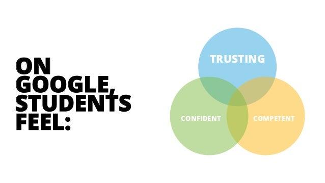TRUSTING COMPETENTCONFIDENT ON GOOGLE, STUDENTS FEEL: