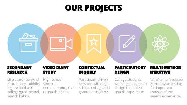 OUR PROJECTS SECONDARY RESEARCH Literature review of elementary, middle, high school and college/grad school search habits...