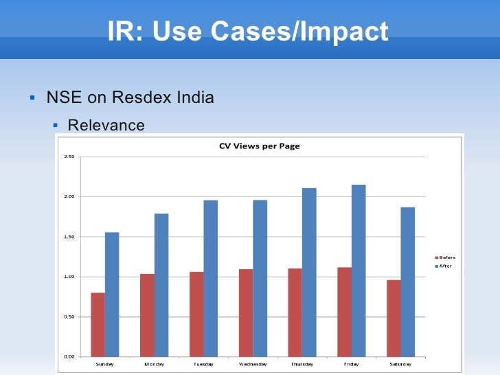 IR: Use Cases/Impact   NSE on Resdex India       Relevance