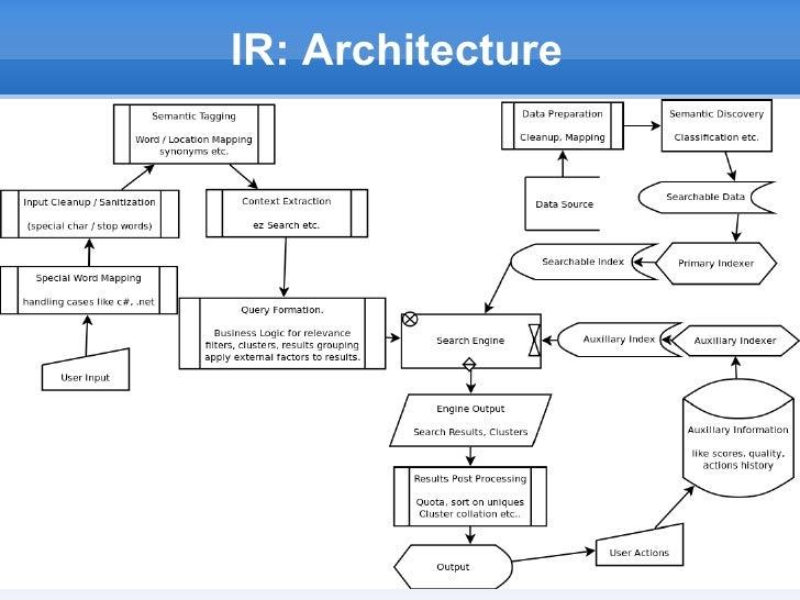 IR: Architecture