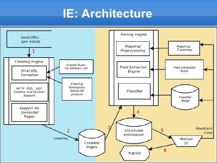 IE: Architecture