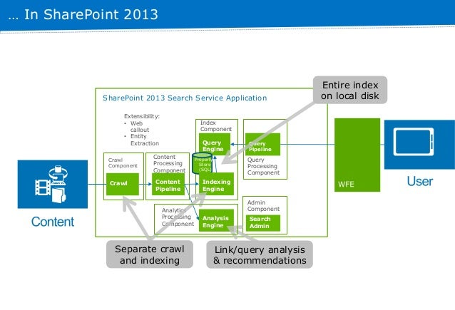 Sharepoint Components Diagram | Sharepoint 2013 Search Topology And Optimization