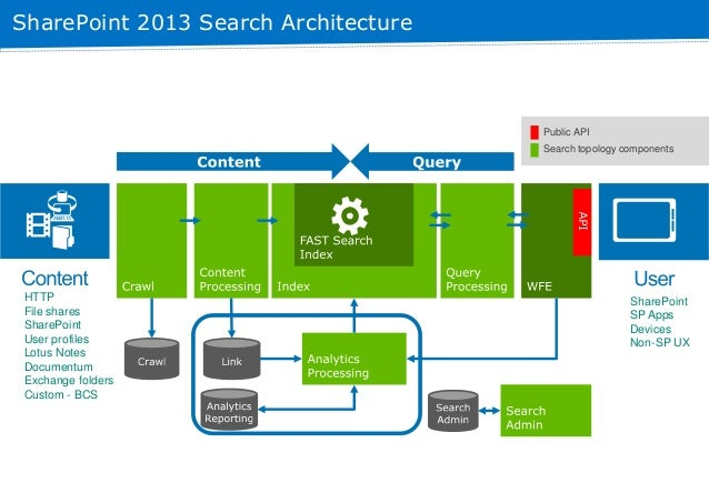 Sharepoint 2013 Search Topology And Optimization