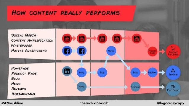 Search Content vs. Social Content Slide 36