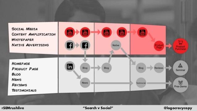 Search Content vs. Social Content Slide 37