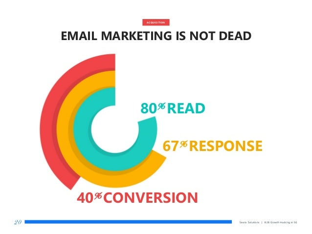 Searix Solutions | B2B Growth Hacking in SG20 ACQUISITION EMAIL MARKETING IS NOT DEAD 80% READ 67% RESPONSE 40% CONVERSION