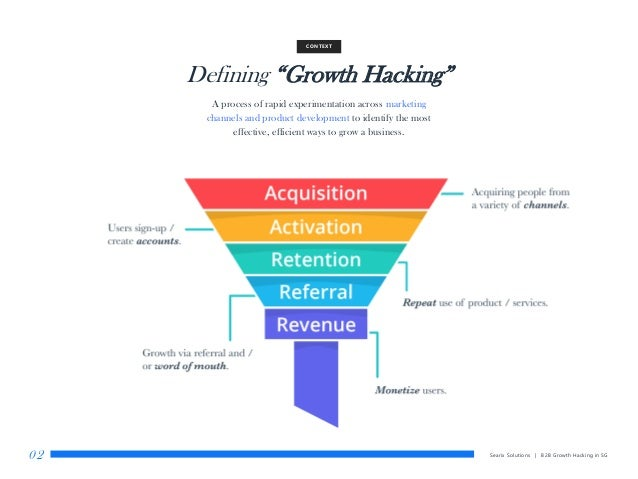 """Defining """"Growth Hacking"""" CONTEXT Searix Solutions 
