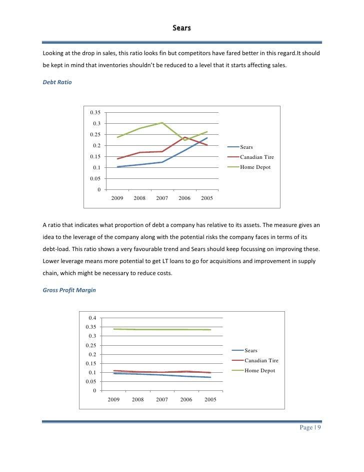 NASDAQ:SHLD - Sears Stock Price, News, & Analysis