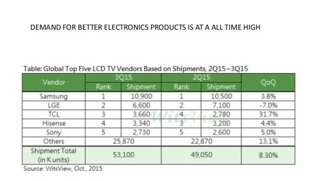 DEMAND FOR BETTER ELECTRONICS PRODUCTS IS AT A ALL TIME HIGH