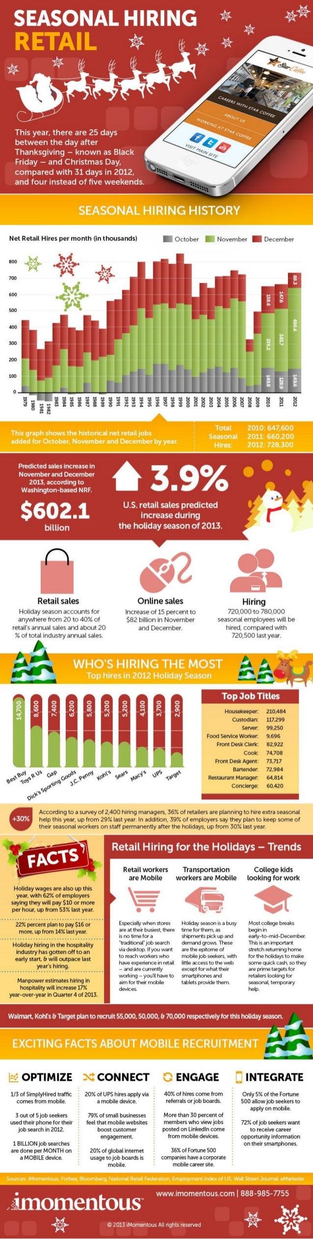 Seasonal Hiring Retail Infographic