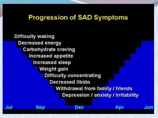 an analysis of seasonal affective disorder Seasonal affective disorder 38k likes seasonal affective disorder, also called winter depression, winter blues, summer depression, and seasonal.