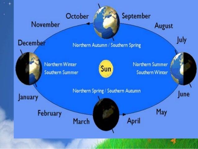 Season of the Moons