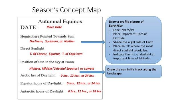 Season S Concept Map