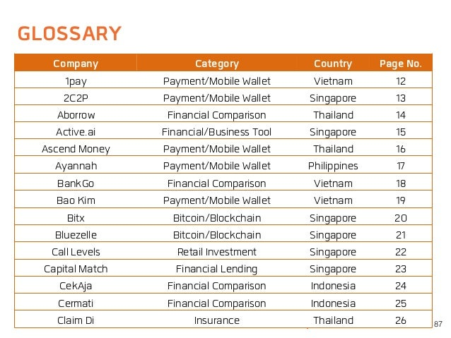 GLOSSARY 87 Company Category Country Page No. 1pay Payment/Mobile Wallet Vietnam 12 2C2P Payment/Mobile Wallet Singapore 1...