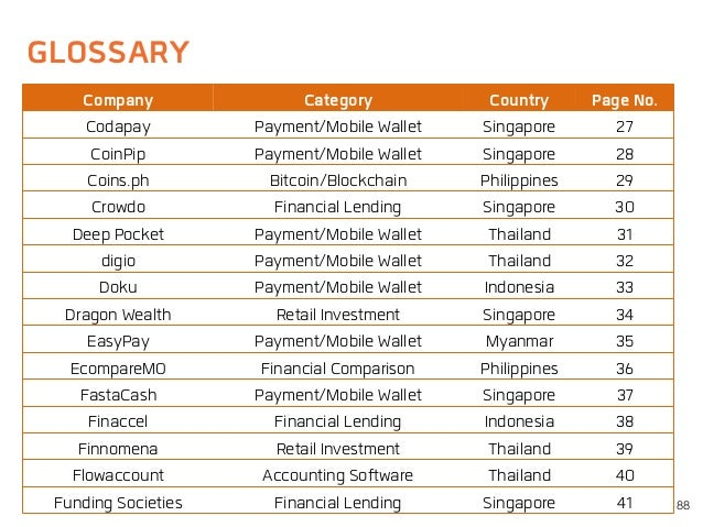 GLOSSARY 88 Company Category Country Page No. Codapay Payment/Mobile Wallet Singapore 27 CoinPip Payment/Mobile Wallet Sin...