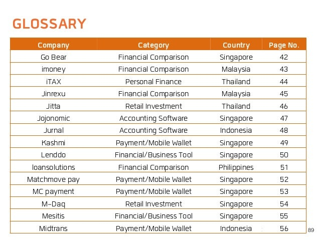 GLOSSARY 89 Company Category Country Page No. Go Bear Financial Comparison Singapore 42 imoney Financial Comparison Malays...