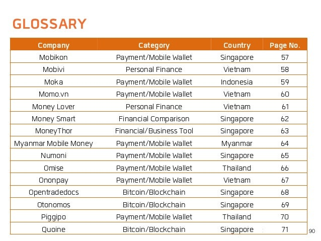 GLOSSARY 90 Company Category Country Page No. Mobikon Payment/Mobile Wallet Singapore 57 Mobivi Personal Finance Vietnam 5...