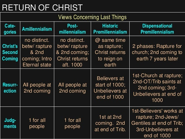 RETURN OF CHRIST Views Concerning Last Things Cate- gories Amillennialism Post- millennialism Historic Premillennialism Di...