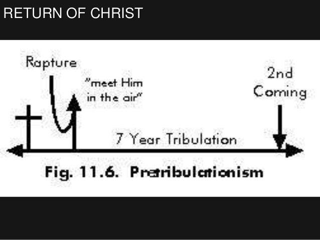 RETURN OF CHRIST