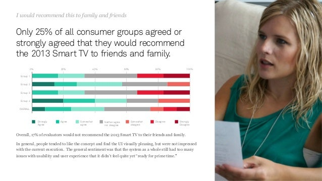 94 Only 25% of all consumer groups agreed or strongly agreed that they would recommend the 2013 Smart TV to friends and fa...