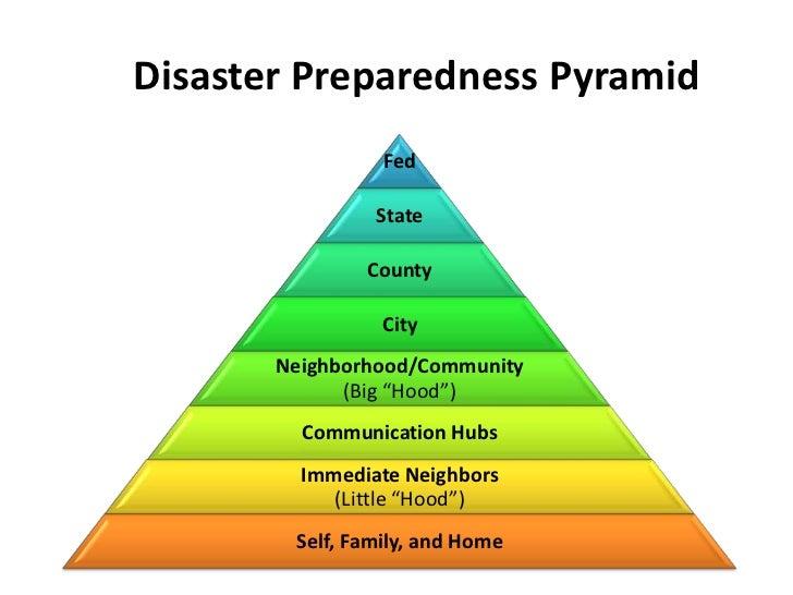 Disaster Preparedness Pyramid<br />