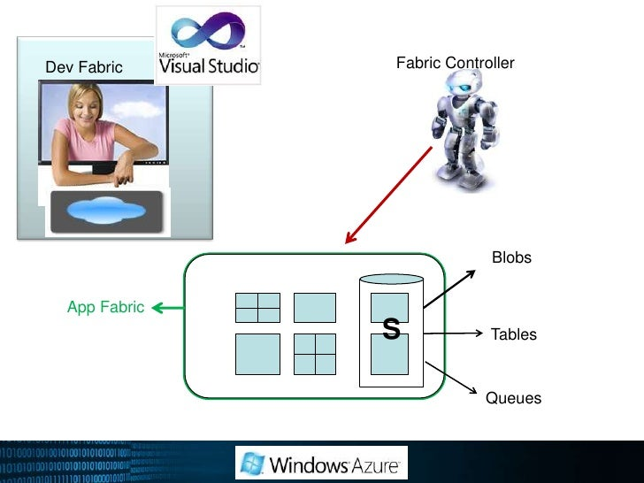 Windows Azure Cloud Fabric(Fabric Controller)<br />Multiple virtual instances<br />Easy provision of applications<br />Det...