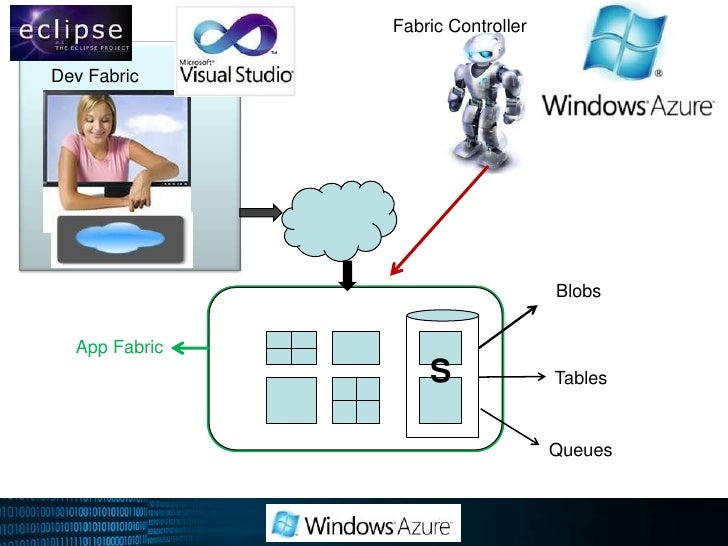 """Windows Azure DevFabric(Cloud in a box)<br />Simulated """"Cloud Experience"""" for Development<br />Routes cloud requests to lo..."""
