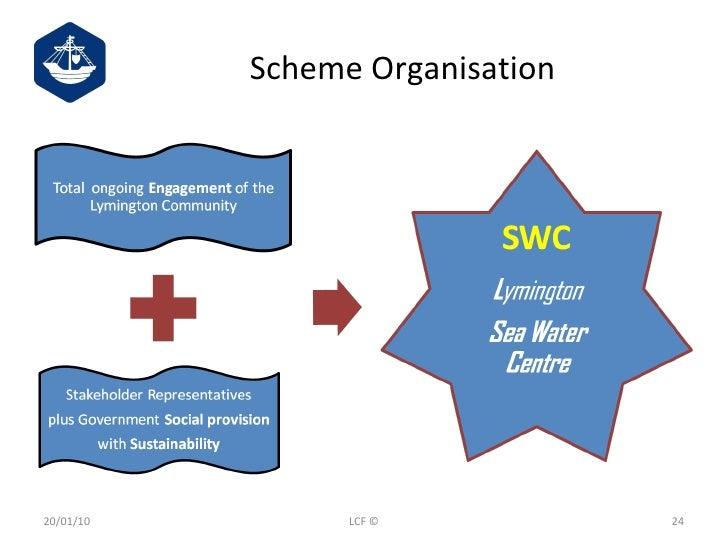 Scheme Organisation 20/01/10 LCF ©