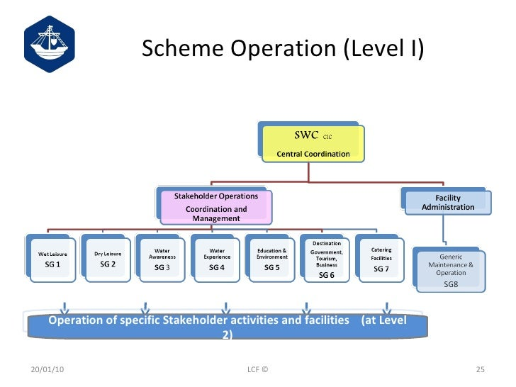 Scheme Operation (Level I) Operation of specific Stakeholder activities and facilities  (at Level 2) 20/01/10 LCF ©