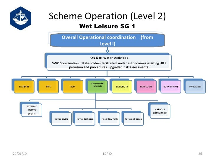 Scheme Operation (Level 2) Wet Leisure SG 1 Overall Operational coordination  (from Level I) 20/01/10 LCF ©
