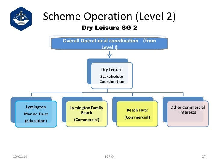 Scheme Operation (Level 2) Dry Leisure SG 2 20/01/10 LCF © Overall Operational coordination  (from Level I)