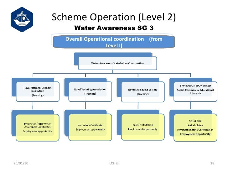 Scheme Operation (Level 2) Water Awareness SG 3 20/01/10 LCF © Overall Operational coordination  (from Level I)