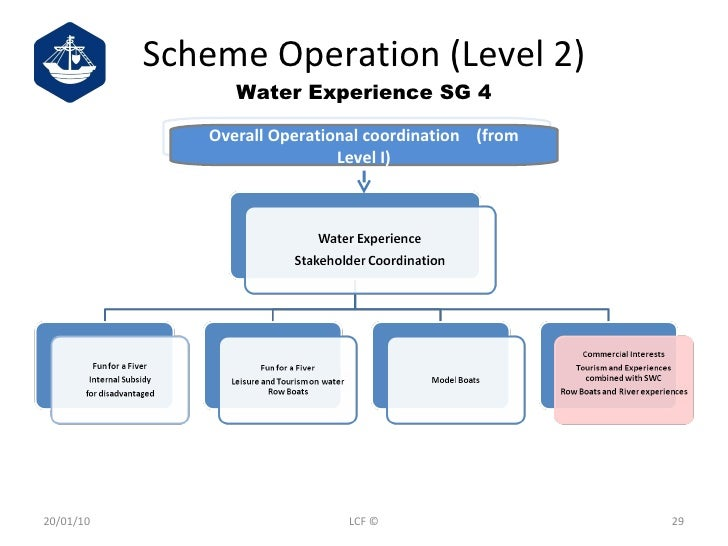 Scheme Operation (Level 2) Water Experience SG 4 20/01/10 LCF © Overall Operational coordination  (from Level I)