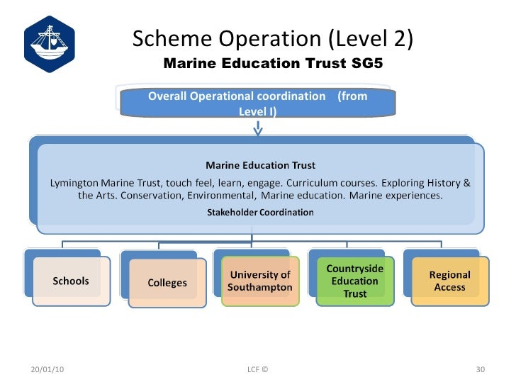 Scheme Operation (Level 2) Marine Education Trust SG5 20/01/10 LCF © Overall Operational coordination  (from Level I)