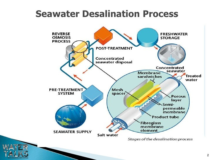 Seawater To Drinking Water Technology
