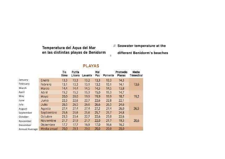 // Seawater temperature at the                   different Benidorm's beachesJanuaryFebruaryMarchAprilMayJuneJulyAugustSep...
