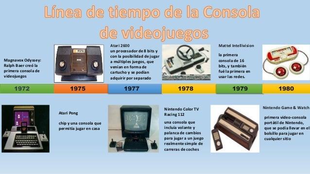 consolas de videojuegos linea del tiempo