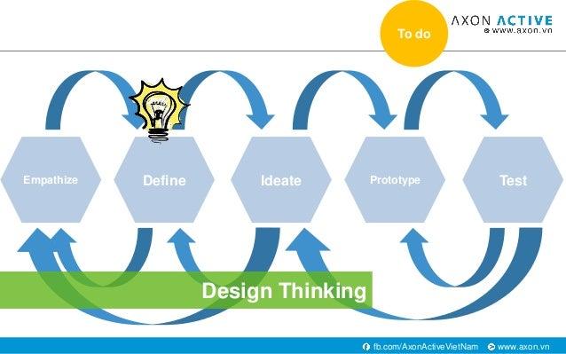 www.axon.vnfb.com/AxonActiveVietNam Empathize Define Ideate Prototype Test Design Thinking To do