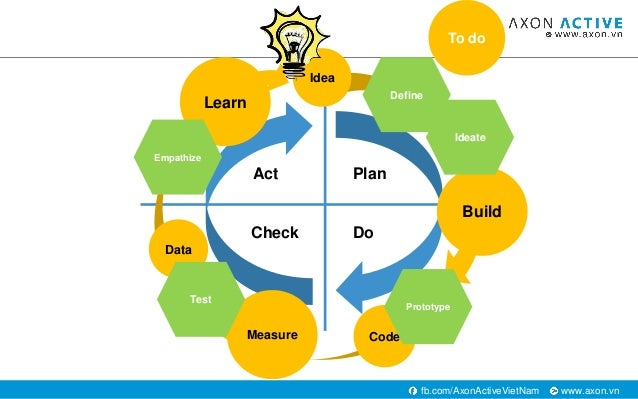 www.axon.vnfb.com/AxonActiveVietNam Plan DoCheck Act Build Measure Learn Idea Code Data Empathize Define Ideate Prototype ...