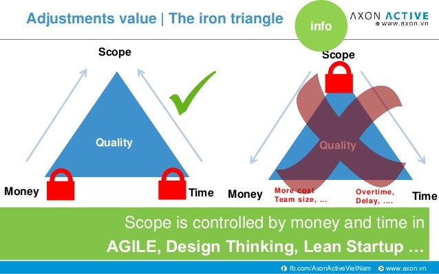 www.axon.vnfb.com/AxonActiveVietNam Adjustments value   The iron triangle Quality Money Scope Time Quality Money Scope Tim...
