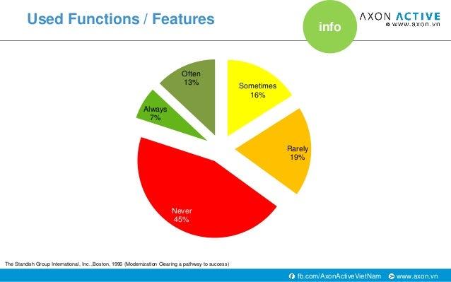 www.axon.vnfb.com/AxonActiveVietNam Used Functions / Features Sometimes 16% Rarely 19% Never 45% Always 7% Often 13% The S...