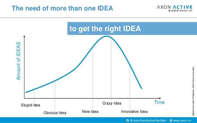 www.axon.vnfb.com/AxonActiveVietNam to get the right IDEA The need of more than one IDEA Time AmountofIDEAS Stupid idea Ob...