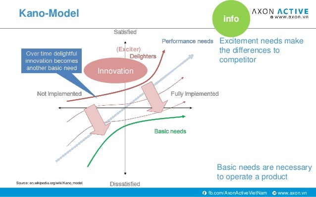 www.axon.vnfb.com/AxonActiveVietNam Kano-Model Basic needs are necessary to operate a product Excitement needs make the di...