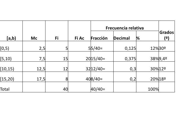 Frecuencia relativa                                                                                 Grados   [a,b)   Mc   ...