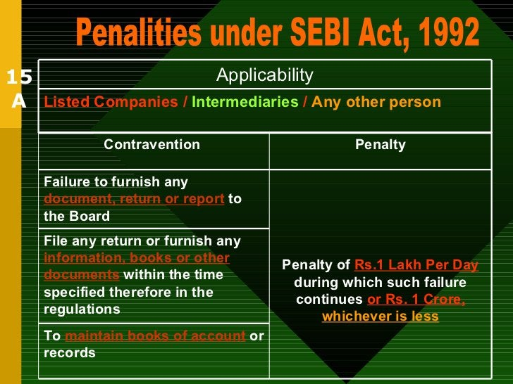 15 A Penalities under SEBI Act, 1992 Listed Companies /  Intermediaries  /  Any other person Applicability To  maintain bo...