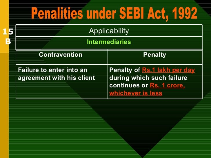15 B Penalities under SEBI Act, 1992 Intermediaries Applicability Penalty of  Rs.1 lakh per day  during which such failure...