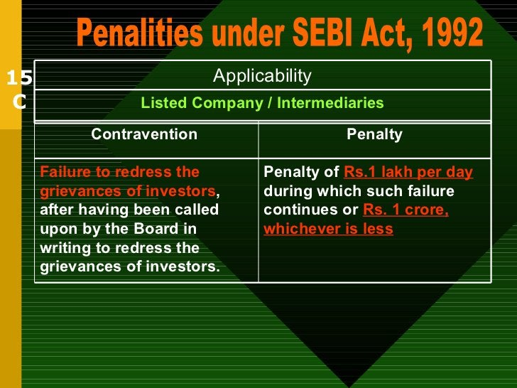 15 C Penalities under SEBI Act, 1992 Listed Company / Intermediaries Applicability Penalty of  Rs.1 lakh per day  during w...