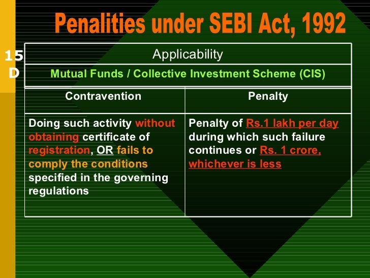 15 D Penalities under SEBI Act, 1992 Mutual Funds / Collective Investment Scheme (CIS) Applicability Penalty of  Rs.1 lakh...
