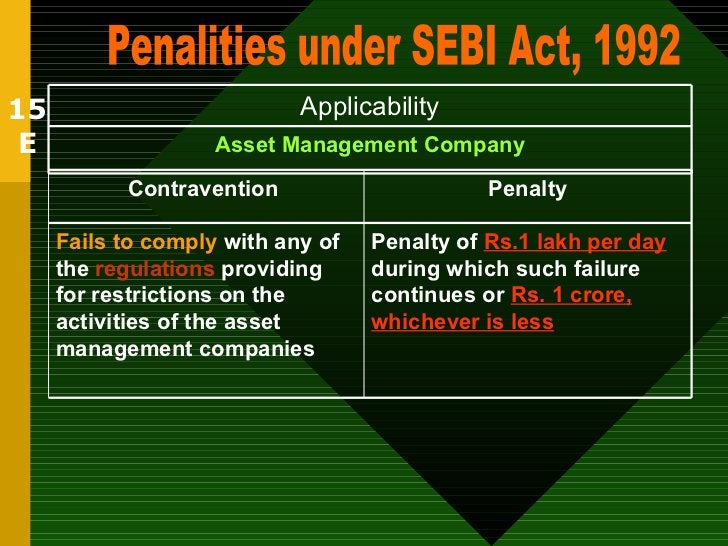 15 E Penalities under SEBI Act, 1992 Asset Management Company Applicability Penalty of  Rs.1 lakh per day  during which su...